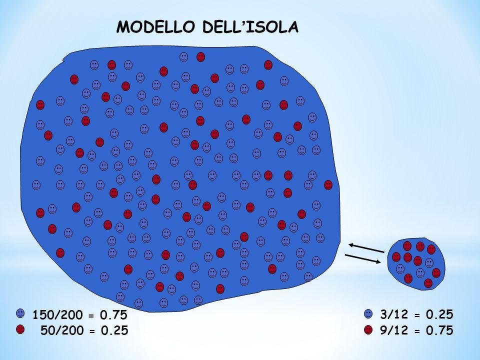 150/200 = 0.75 50/200 = 0.25 3/12 = 0.25 9/12 = 0.75 MODELLO DELL ' ISOLA