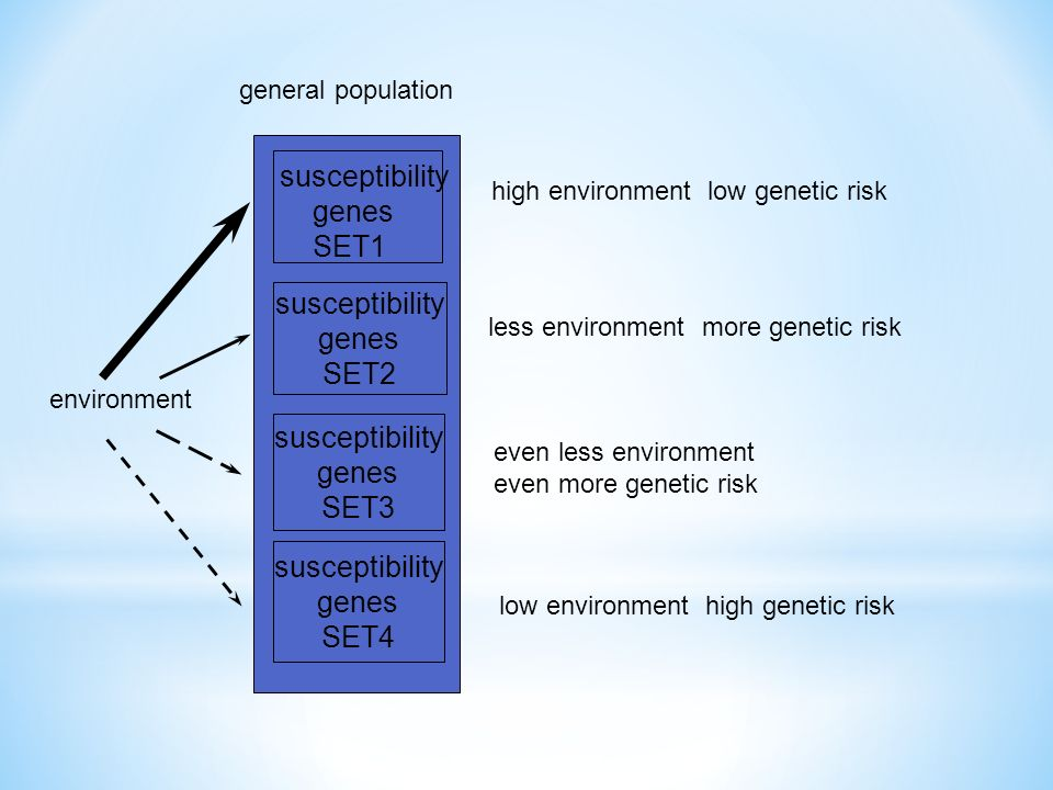 general population environment susceptibility genes SET2 susceptibility genes SET3 susceptibility genes SET4 susceptibility genes SET1 high environment low genetic risk low environment high genetic risk less environment more genetic risk even less environment even more genetic risk