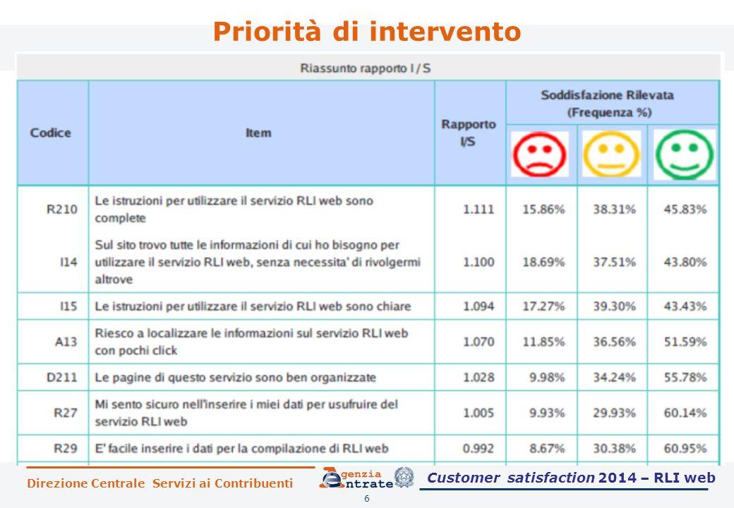Direzione Centrale Servizi ai Contribuenti Priorità di intervento 6 Customer satisfaction 2014 – RLI web