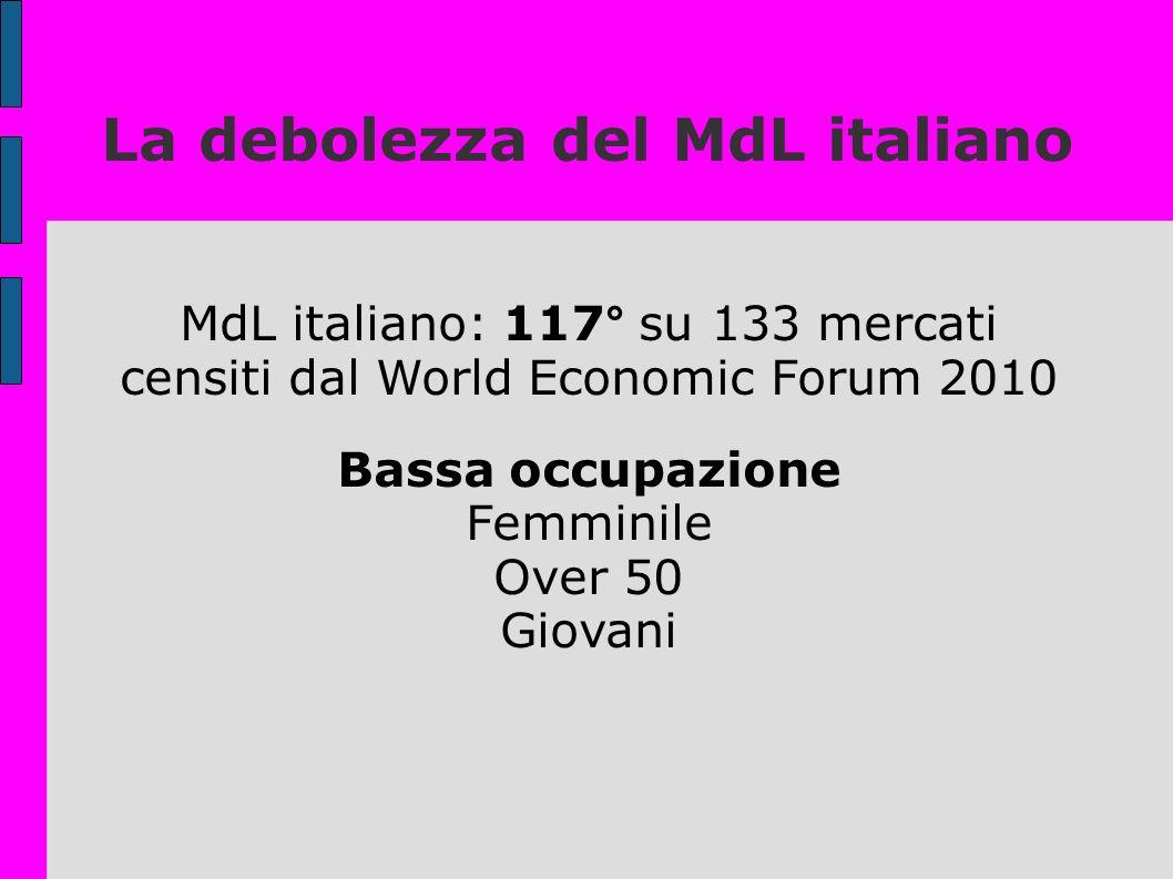 La debolezza del MdL italiano MdL italiano: 117° su 133 mercati censiti dal World Economic Forum 2010 Bassa occupazione Femminile Over 50 Giovani