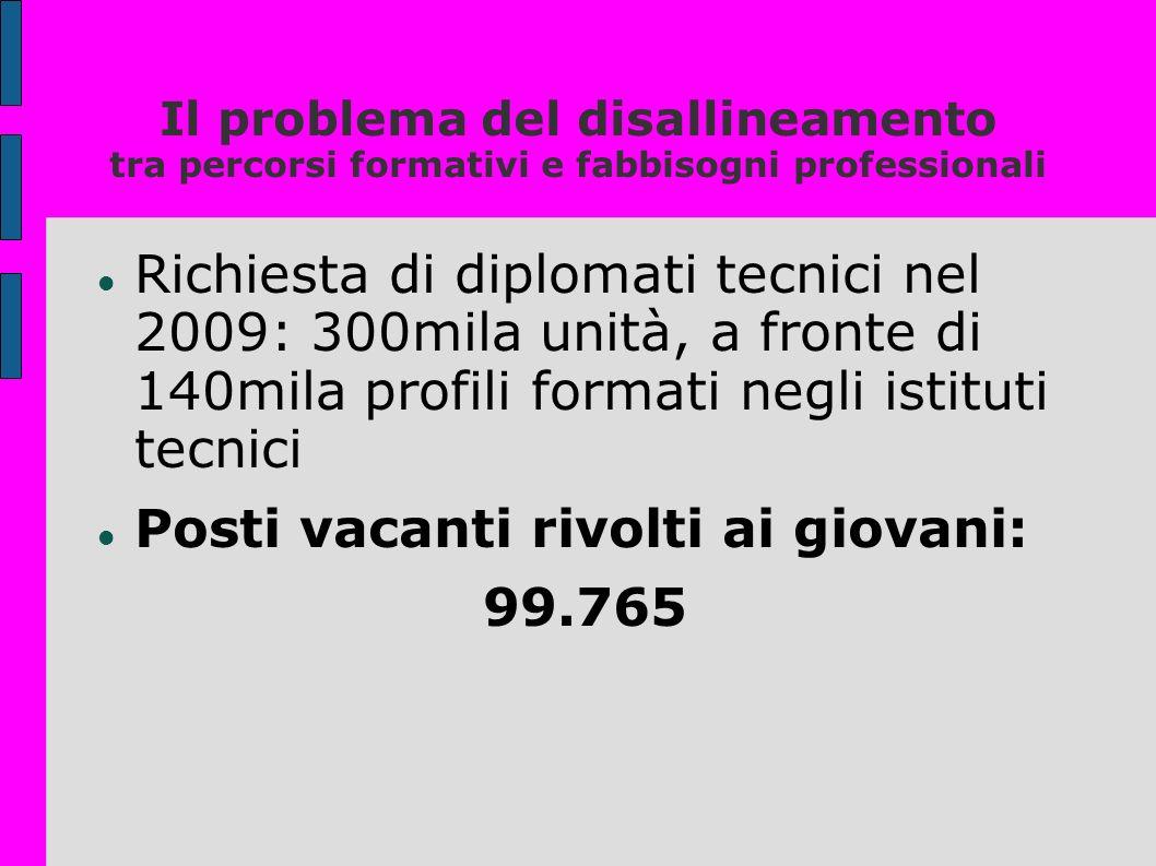 Il problema del disallineamento tra percorsi formativi e fabbisogni professionali Richiesta di diplomati tecnici nel 2009: 300mila unità, a fronte di