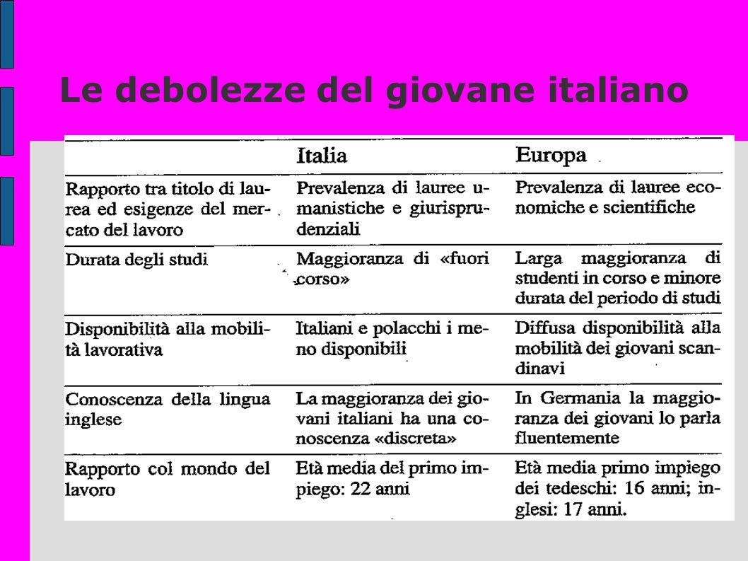 Le debolezze del giovane italiano