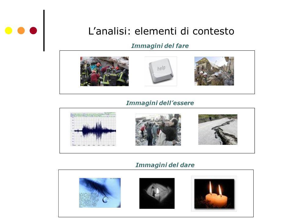L'analisi: elementi di contesto Immagini del fare Immagini dell'essere Immagini del dare