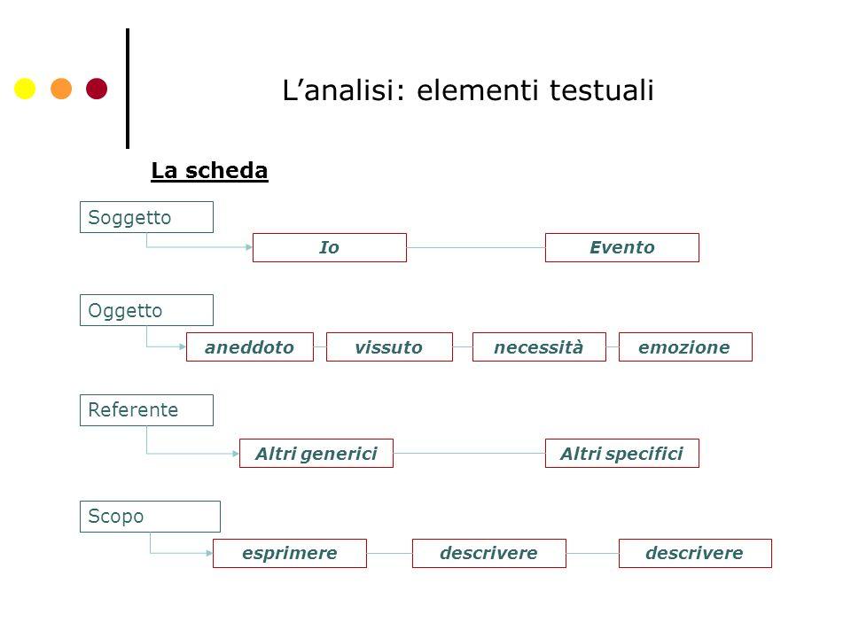 L'analisi: elementi testuali La scheda Soggetto Oggetto Referente Scopo IoEvento aneddotovissutonecessitàemozione Altri genericiAltri specifici esprimeredescrivere
