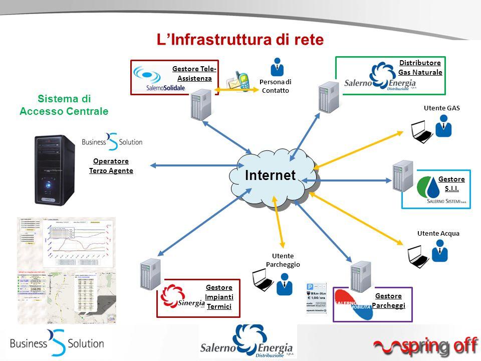 Sistema di Accesso Centrale Gestore Parcheggi Internet Gestore Impianti Termici Gestore Tele- Assistenza Distributore Gas Naturale Operatore Terzo Age