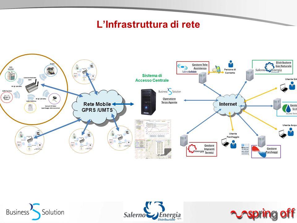 L'Infrastruttura di rete Rete Mobile GPRS /UMTS