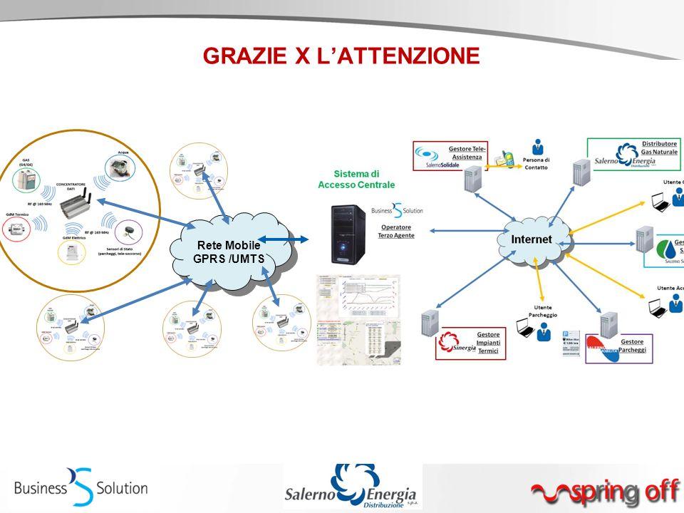 GRAZIE X L'ATTENZIONE Rete Mobile GPRS /UMTS