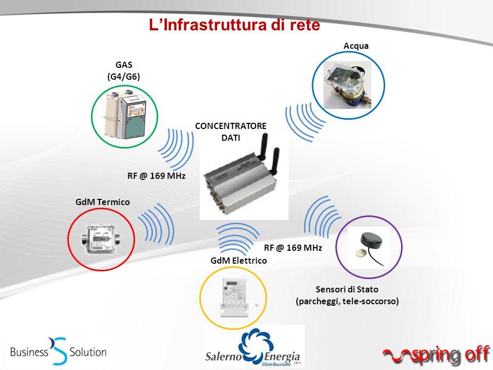 L'Infrastruttura di rete GAS (G4/G6) GdM Termico GdM Elettrico Sensori di Stato (parcheggi, tele-soccorso) CONCENTRATORE DATI RF @ 169 MHz Acqua