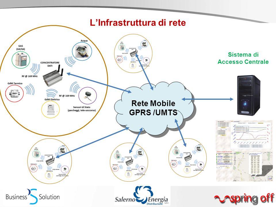 Rete Mobile GPRS /UMTS Sistema di Accesso Centrale
