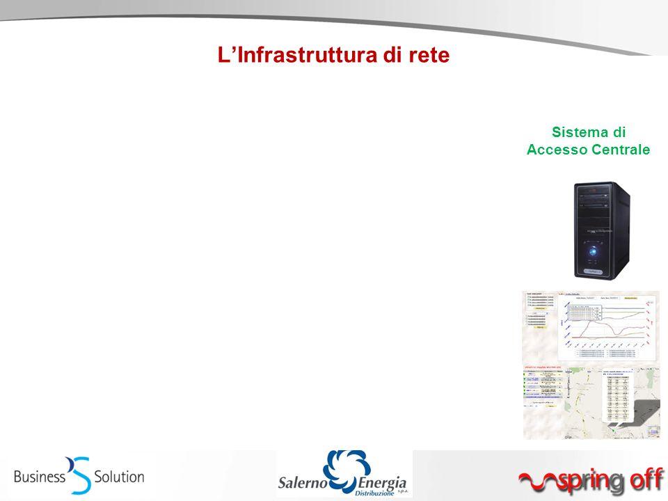 L'Infrastruttura di rete