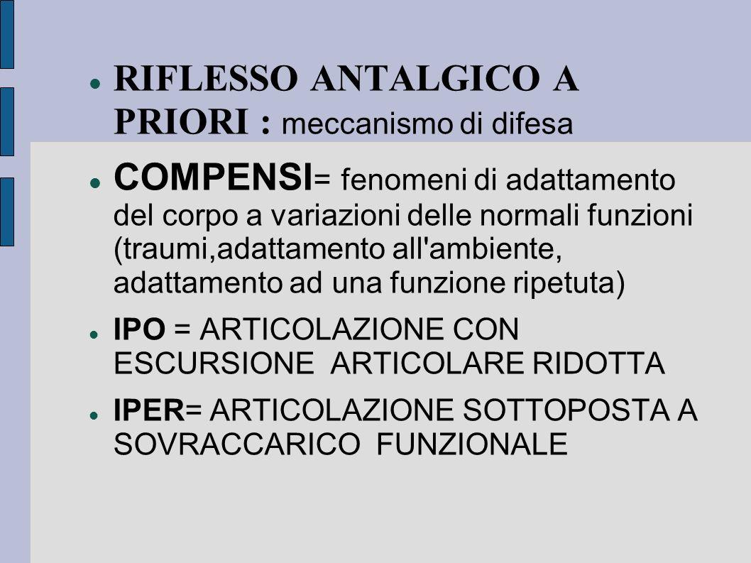 RIFLESSO ANTALGICO A PRIORI : meccanismo di difesa COMPENSI = fenomeni di adattamento del corpo a variazioni delle normali funzioni (traumi,adattament