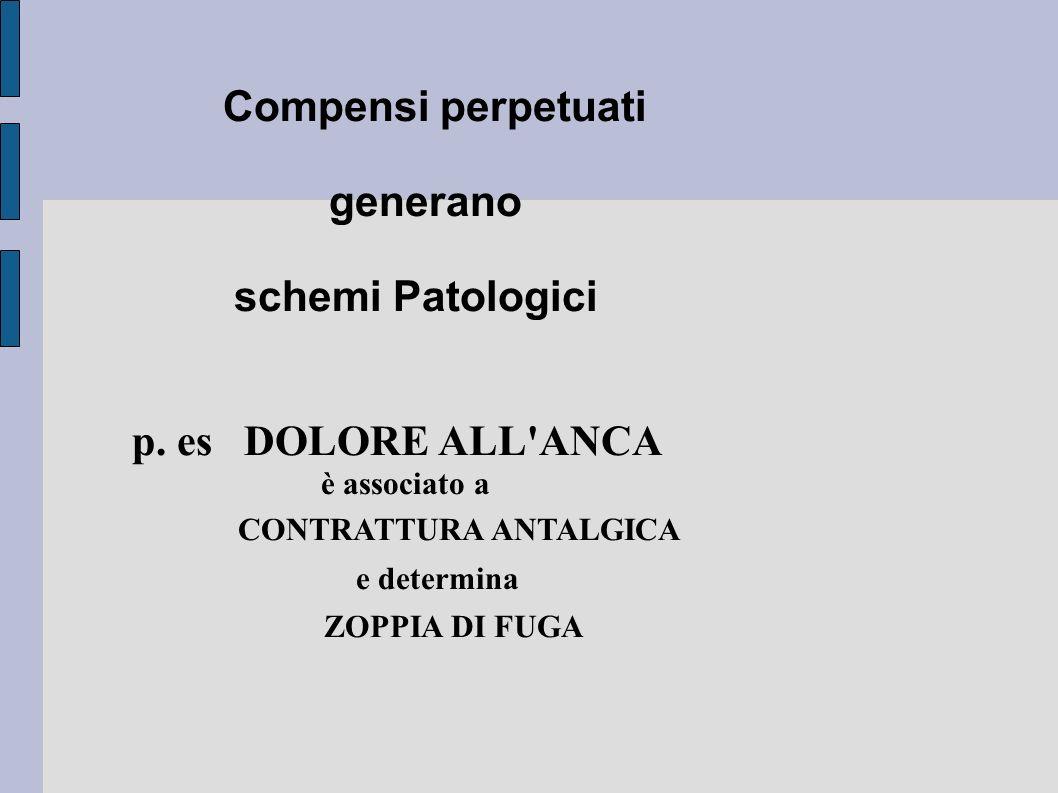Compensi perpetuati generano schemi Patologici p. es DOLORE ALL'ANCA è associato a CONTRATTURA ANTALGICA e determina ZOPPIA DI FUGA