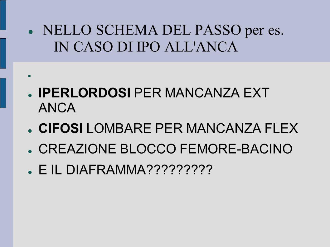 NELLO SCHEMA DEL PASSO per es. IN CASO DI IPO ALL'ANCA IPERLORDOSI PER MANCANZA EXT ANCA CIFOSI LOMBARE PER MANCANZA FLEX CREAZIONE BLOCCO FEMORE-BACI
