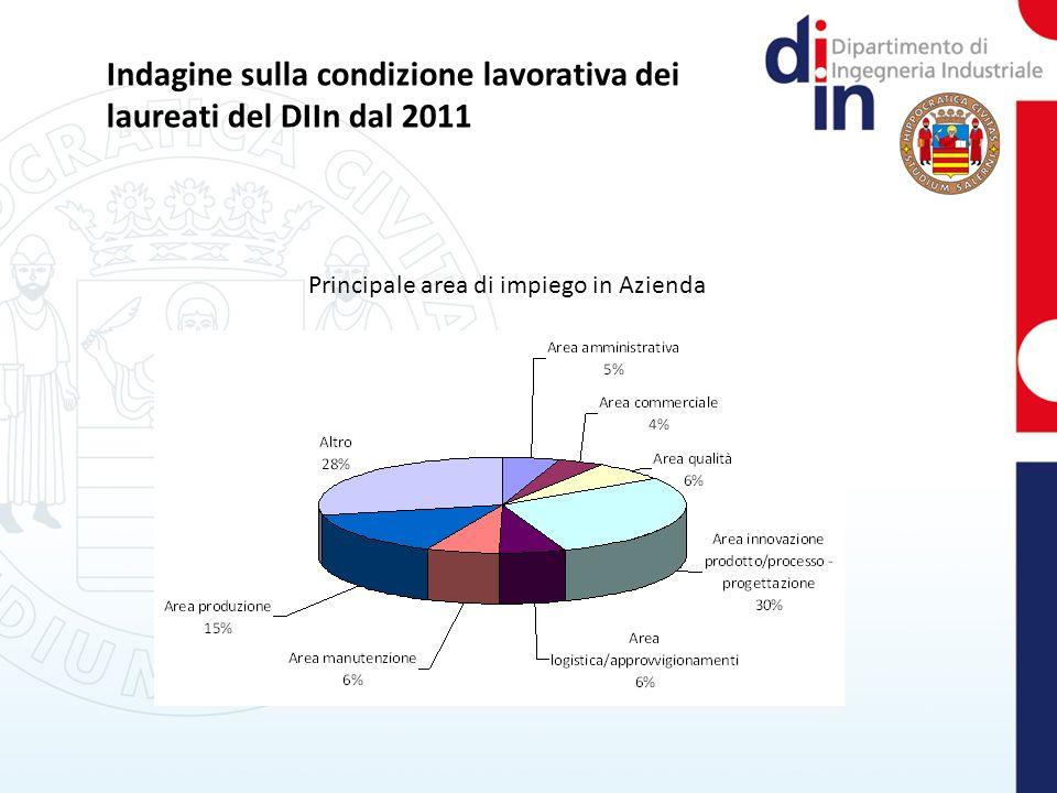 Indagine sulla condizione lavorativa dei laureati del DIIn dal 2011 Principale area di impiego in Azienda