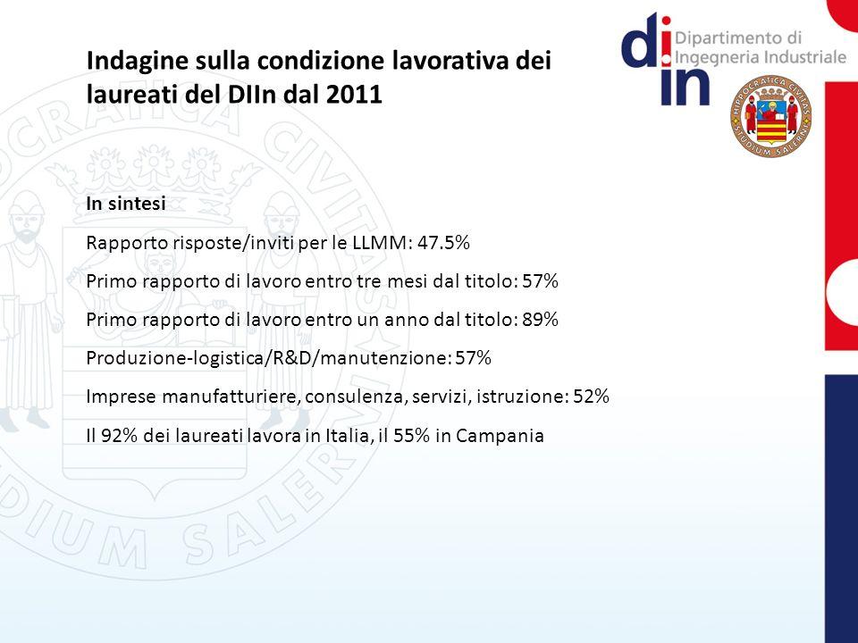 Indagine sulla condizione lavorativa dei laureati del DIIn dal 2011 In sintesi Rapporto risposte/inviti per le LLMM: 47.5% Primo rapporto di lavoro entro tre mesi dal titolo: 57% Primo rapporto di lavoro entro un anno dal titolo: 89% Produzione-logistica/R&D/manutenzione: 57% Imprese manufatturiere, consulenza, servizi, istruzione: 52% Il 92% dei laureati lavora in Italia, il 55% in Campania