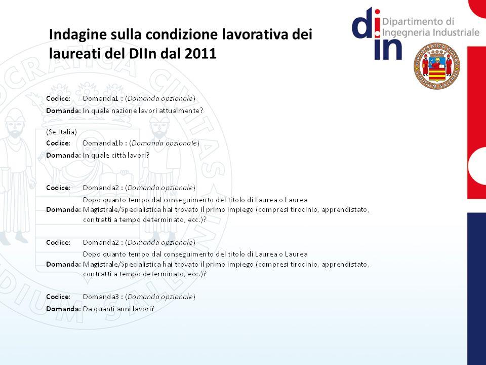 Indagine sulla condizione lavorativa dei laureati del DIIn dal 2011