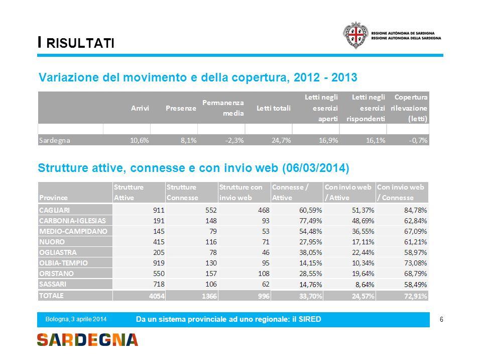 I RISULTATI 6 Bologna, 3 aprile 2014 Da un sistema provinciale ad uno regionale: il SIRED Strutture attive, connesse e con invio web (06/03/2014) Vari
