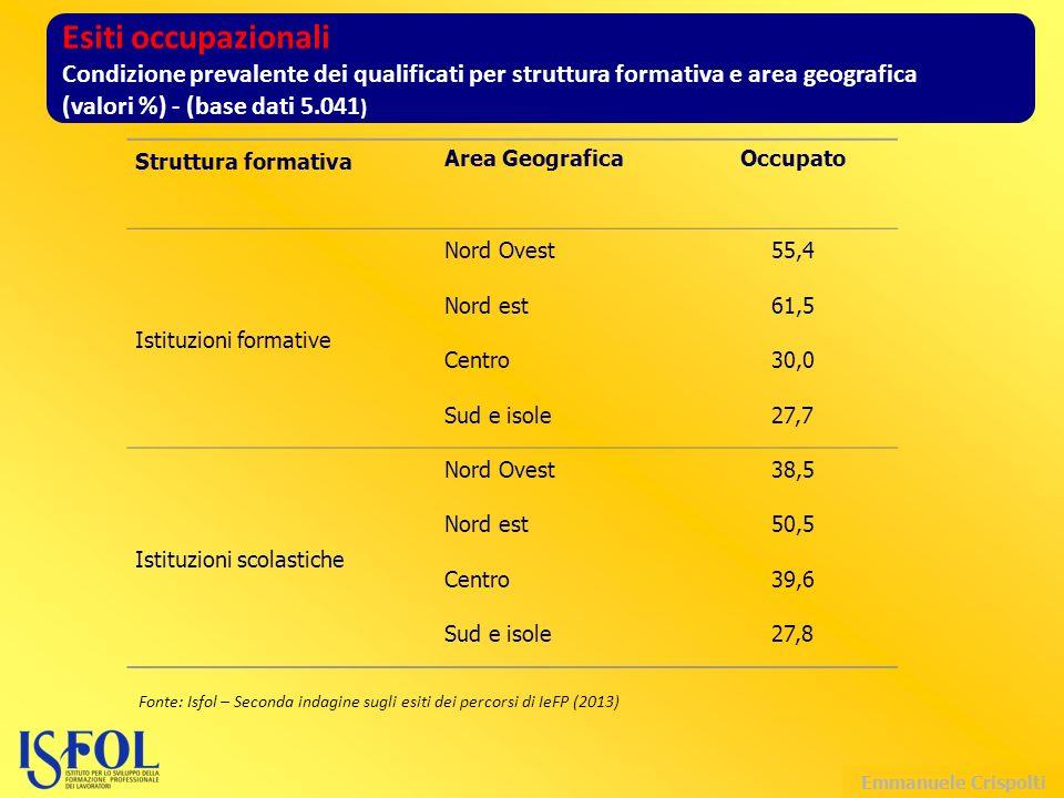 Emmanuele Crispolti Struttura formativa Area GeograficaOccupato Istituzioni formative Nord Ovest55,4 Nord est61,5 Centro30,0 Sud e isole27,7 Istituzioni scolastiche Nord Ovest38,5 Nord est50,5 Centro39,6 Sud e isole27,8 Esiti occupazionali Condizione prevalente dei qualificati per struttura formativa e area geografica (valori %) - (base dati 5.041 ) Fonte: Isfol – Seconda indagine sugli esiti dei percorsi di IeFP (2013)