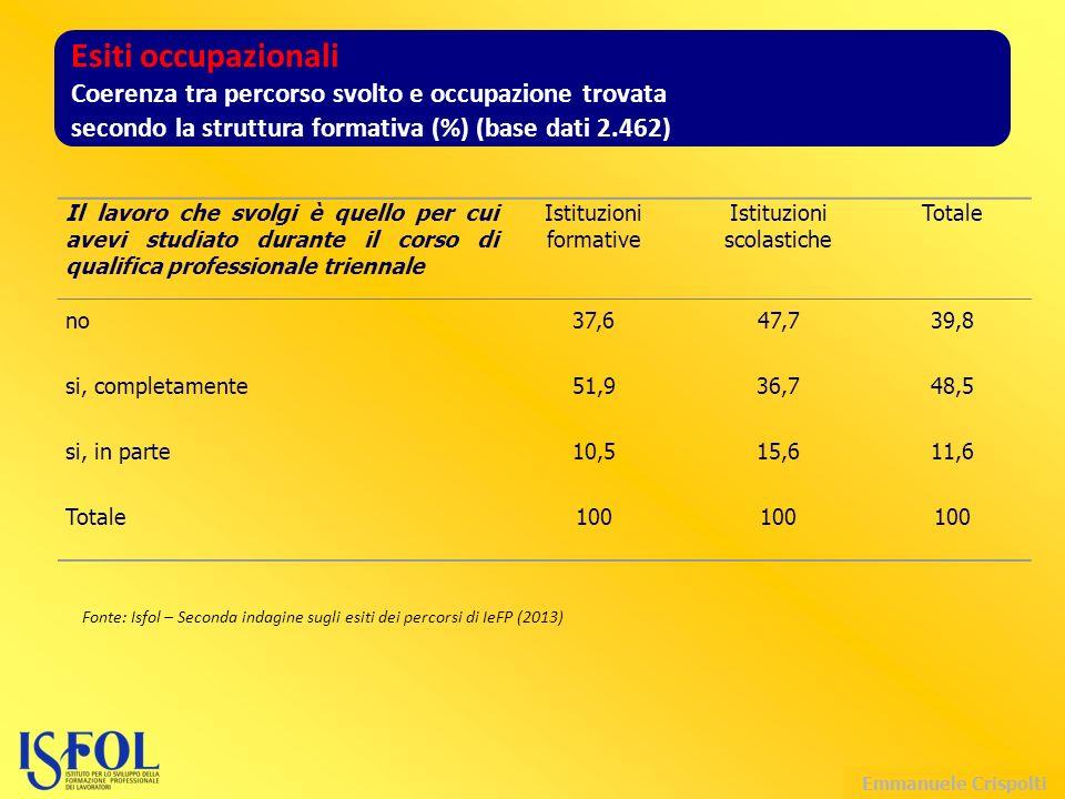 Emmanuele Crispolti Il lavoro che svolgi è quello per cui avevi studiato durante il corso di qualifica professionale triennale Istituzioni formative Istituzioni scolastiche Totale no37,647,739,8 si, completamente51,936,748,5 si, in parte10,515,611,6 Totale100 Esiti occupazionali Coerenza tra percorso svolto e occupazione trovata secondo la struttura formativa (%) (base dati 2.462) Fonte: Isfol – Seconda indagine sugli esiti dei percorsi di IeFP (2013)