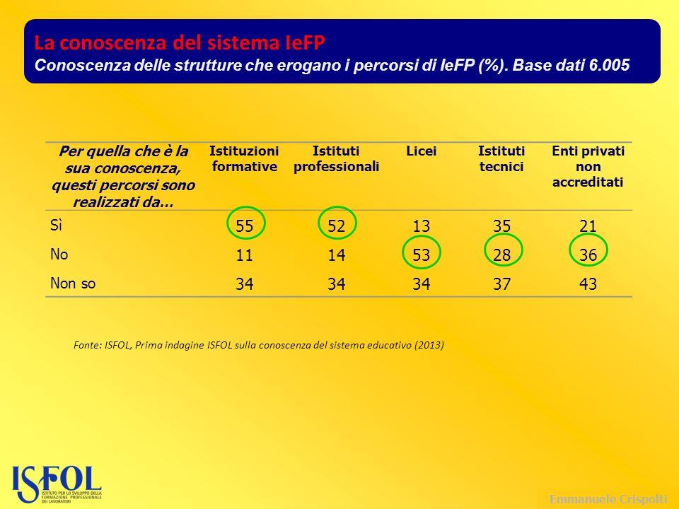 Emmanuele Crispolti La conoscenza del sistema IeFP Conoscenza delle strutture che erogano i percorsi di IeFP (%).