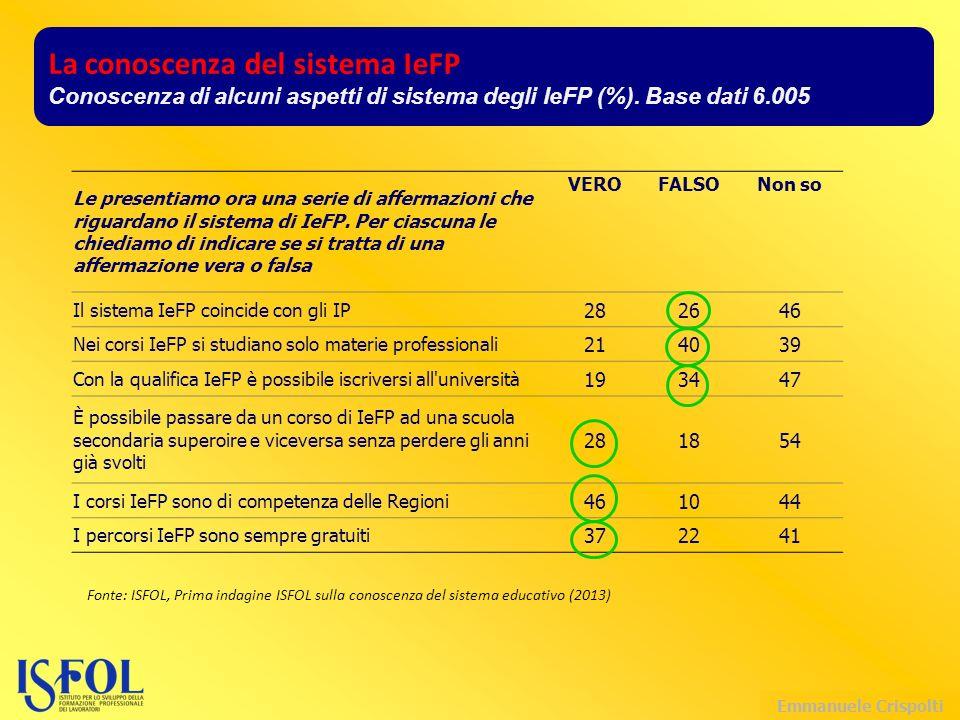 Emmanuele Crispolti La conoscenza del sistema IeFP Conoscenza di alcuni aspetti di sistema degli IeFP (%).
