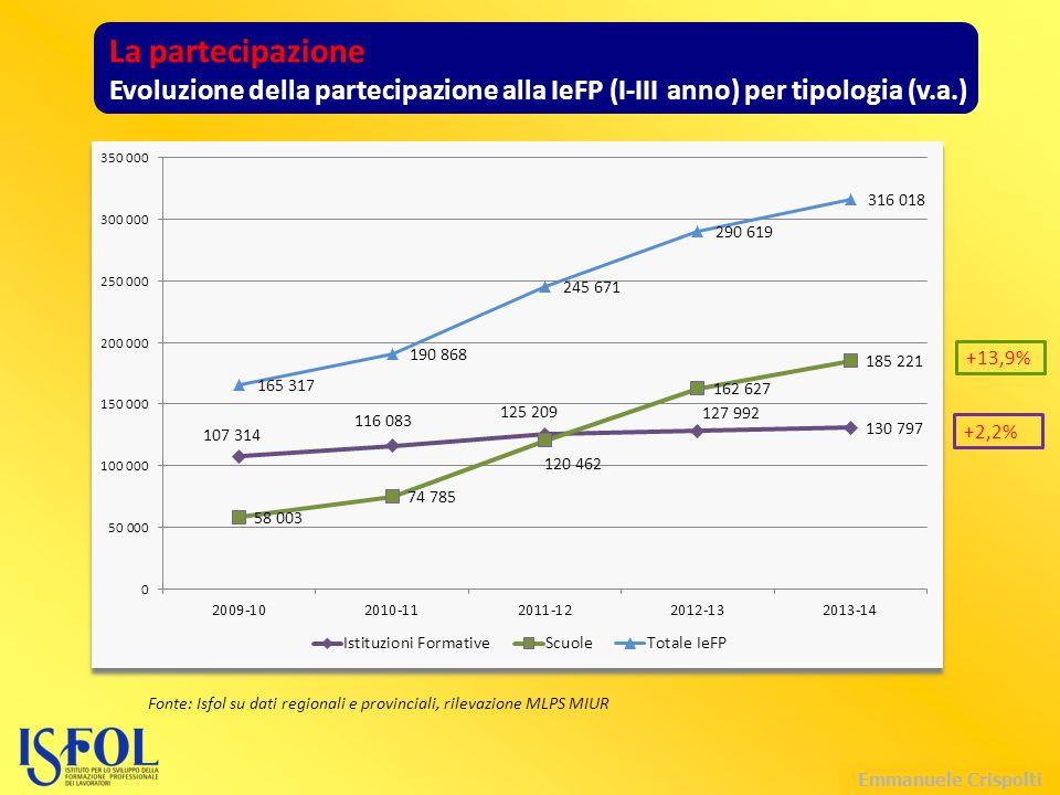 Emmanuele Crispolti La partecipazione Evoluzione della partecipazione alla IeFP (I-III anno) per tipologia (v.a.) Fonte: Isfol su dati regionali e provinciali, rilevazione MLPS MIUR +13,9% +2,2%