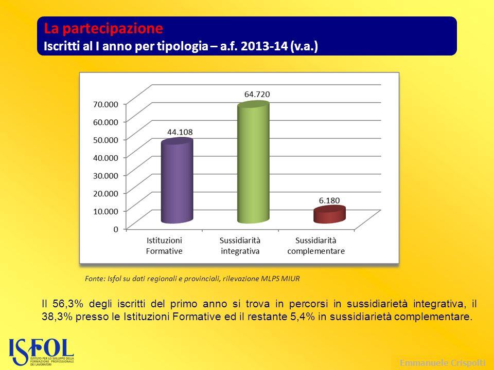 Emmanuele Crispolti La partecipazione Iscritti al I anno per tipologia – a.f.