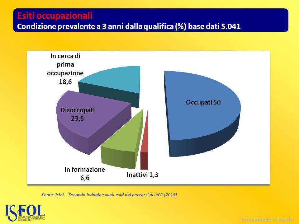 Emmanuele Crispolti Esiti occupazionali Condizione prevalente a 3 anni dalla qualifica (%) base dati 5.041 Fonte: Isfol – Seconda indagine sugli esiti dei percorsi di IeFP (2013)