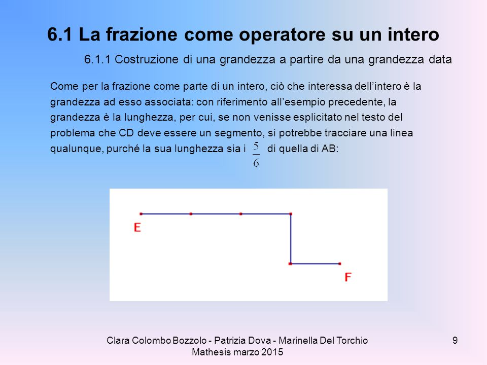 Clara Colombo Bozzolo - Patrizia Dova - Marinella Del Torchio Mathesis marzo 2015 FRAZIONI IN LINEA (confronto e ordinamento di frazioni pag.148) Sulle rette sono state collocate alcune frazioni.