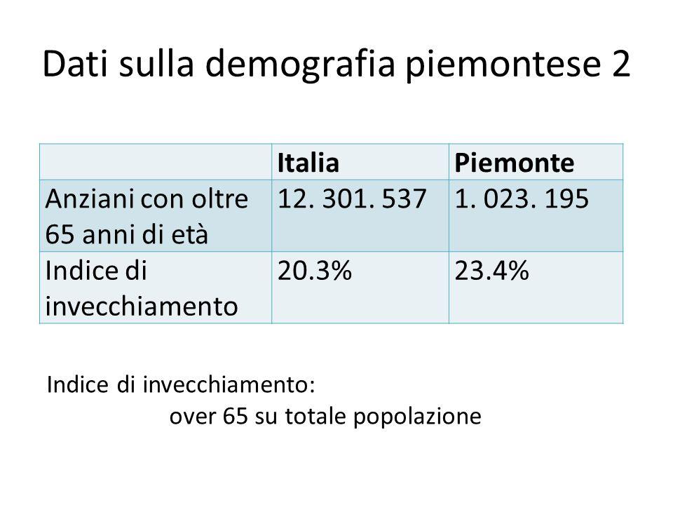Dati sulla demografia piemontese 2 ItaliaPiemonte Anziani con oltre 65 anni di età 12. 301. 5371. 023. 195 Indice di invecchiamento 20.3%23.4% Indice