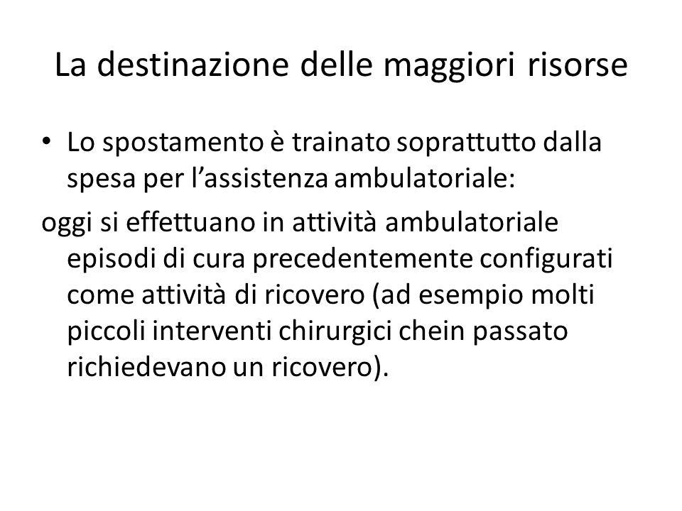 La destinazione delle maggiori risorse Lo spostamento è trainato soprattutto dalla spesa per l'assistenza ambulatoriale: oggi si effettuano in attivit