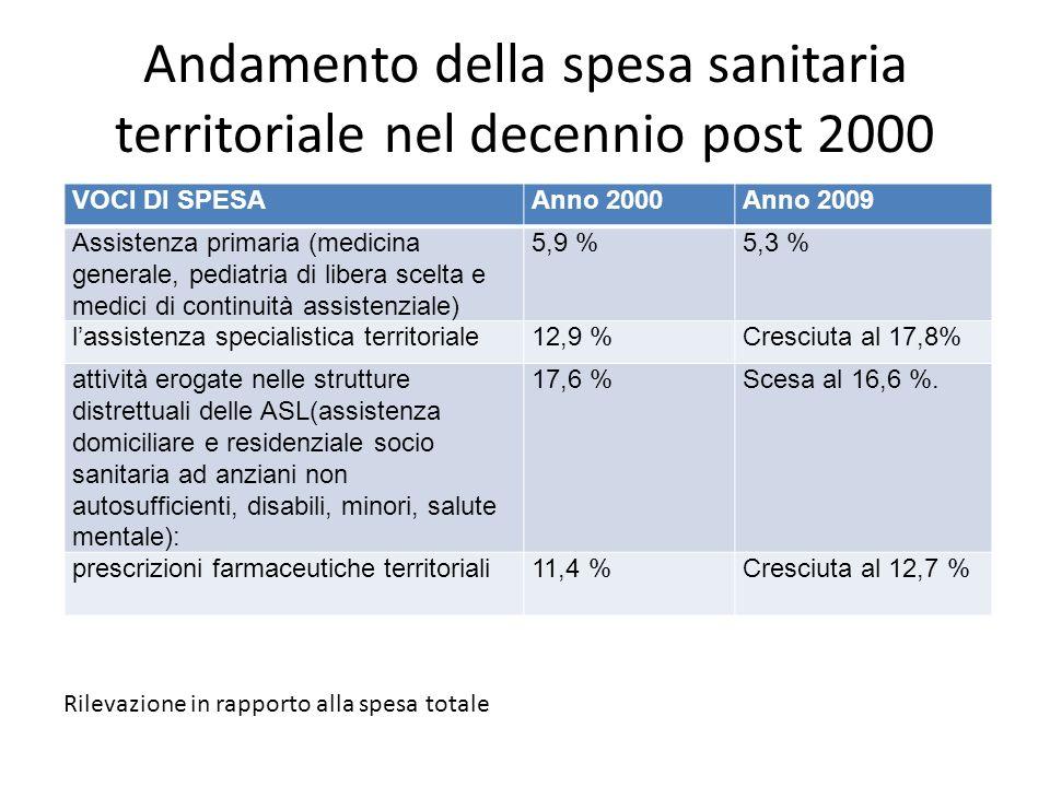 Andamento della spesa sanitaria territoriale nel decennio post 2000 Rilevazione in rapporto alla spesa totale VOCI DI SPESAAnno 2000Anno 2009 Assisten