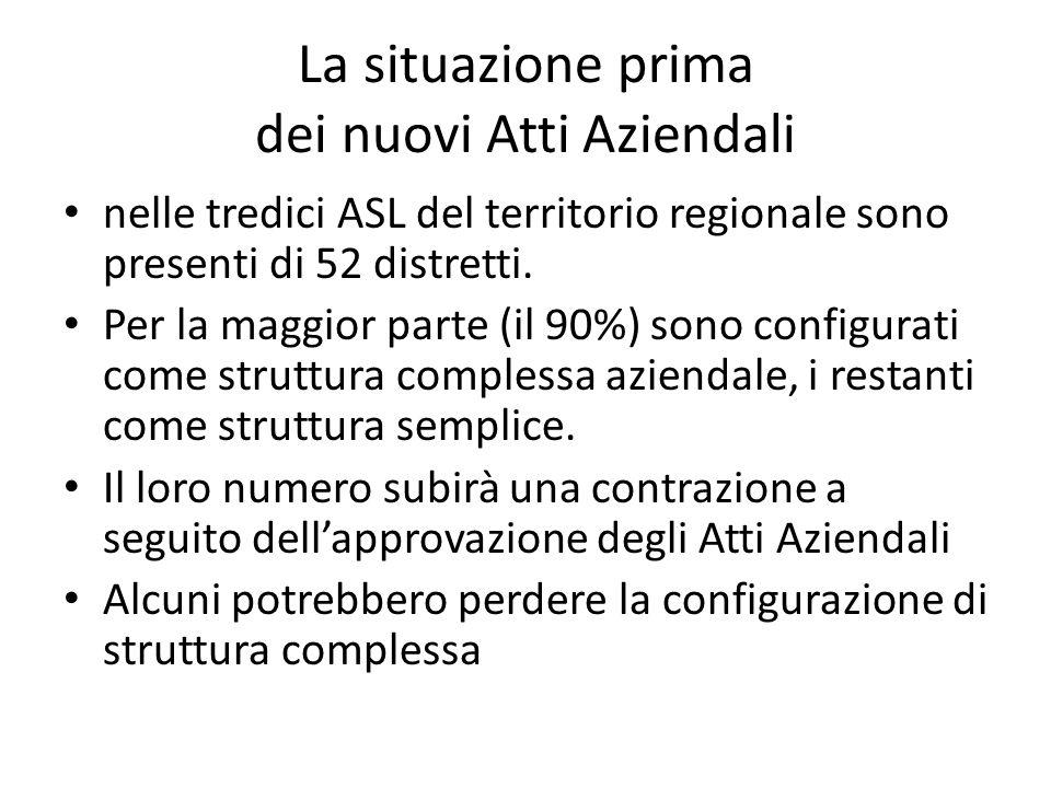 La situazione prima dei nuovi Atti Aziendali nelle tredici ASL del territorio regionale sono presenti di 52 distretti. Per la maggior parte (il 90%) s