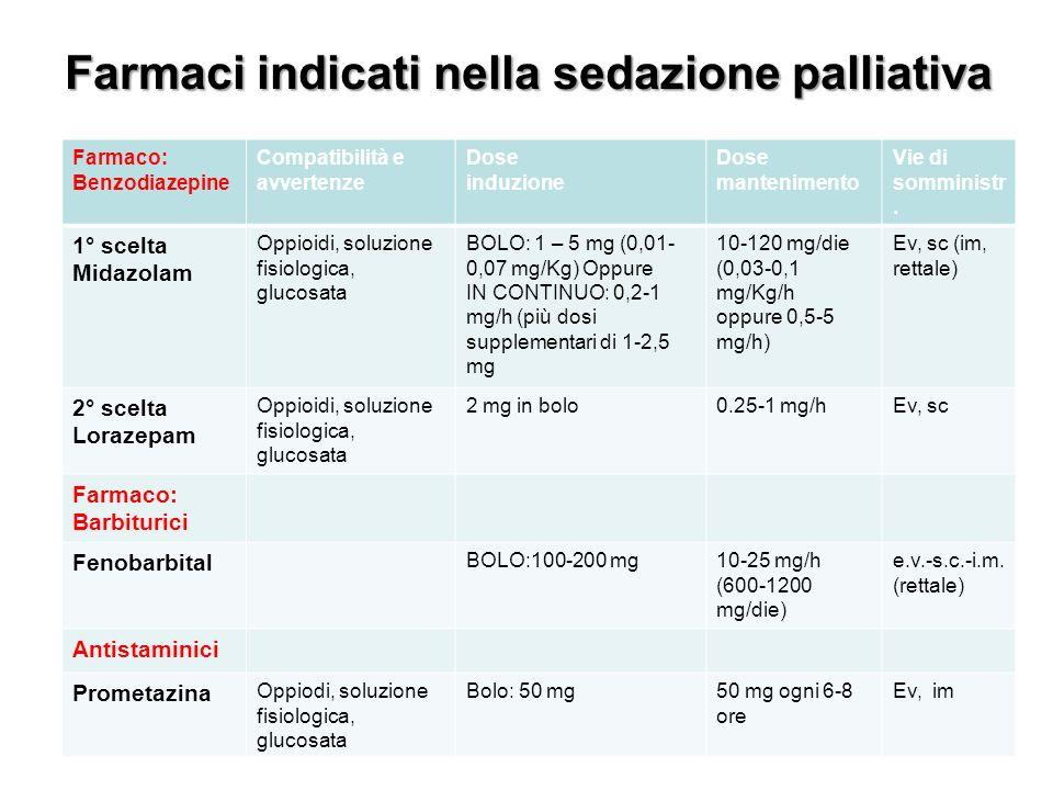 Farmaco: Benzodiazepine Compatibilità e avvertenze Dose induzione Dose mantenimento Vie di somministr.