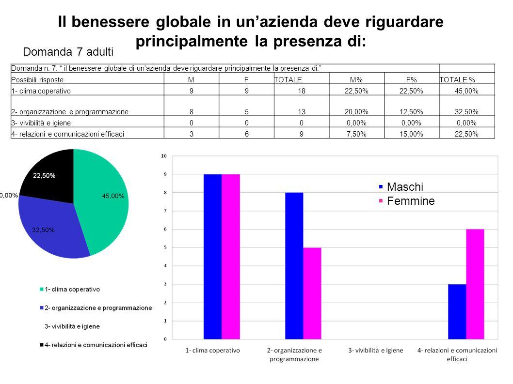 """Domanda 7 adulti Domanda n. 7: """" il benessere globale di un'azienda deve riguardare principalmente la presenza di:"""" Possibili risposteMFTOTALEM%F%TOTA"""