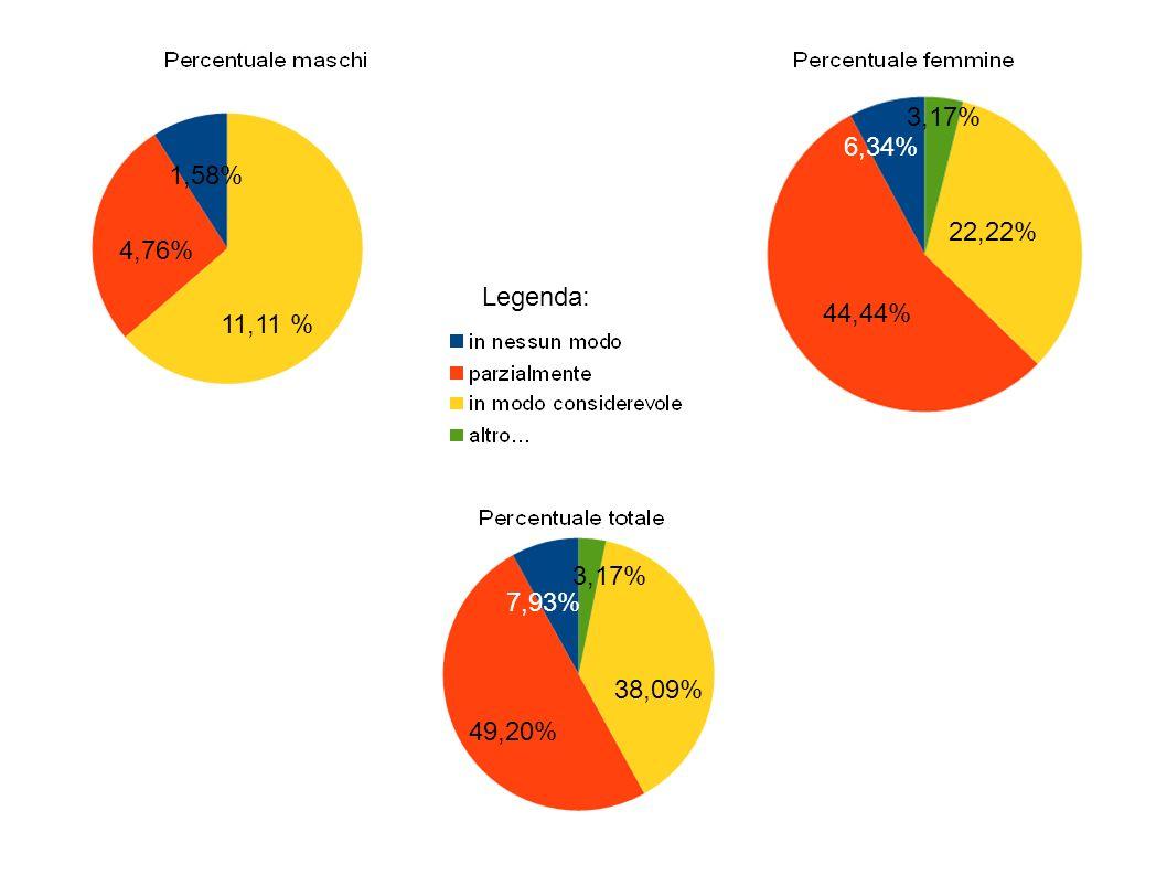 1,58% 4,76% 11,11% 6,34% 44,44% 22,22% 3,17% 7,93% 49,20% 38,09% 3,17% Legenda: 11,11 %