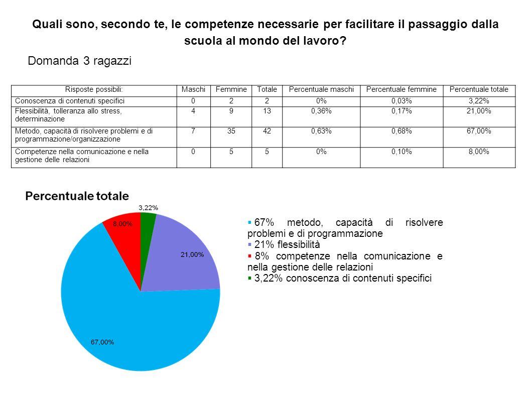 Risposte possibili:MaschiFemmineTotalePercentuale maschiPercentuale femminePercentuale totale Conoscenza di contenuti specifici0220%0,03%3,22% Flessib