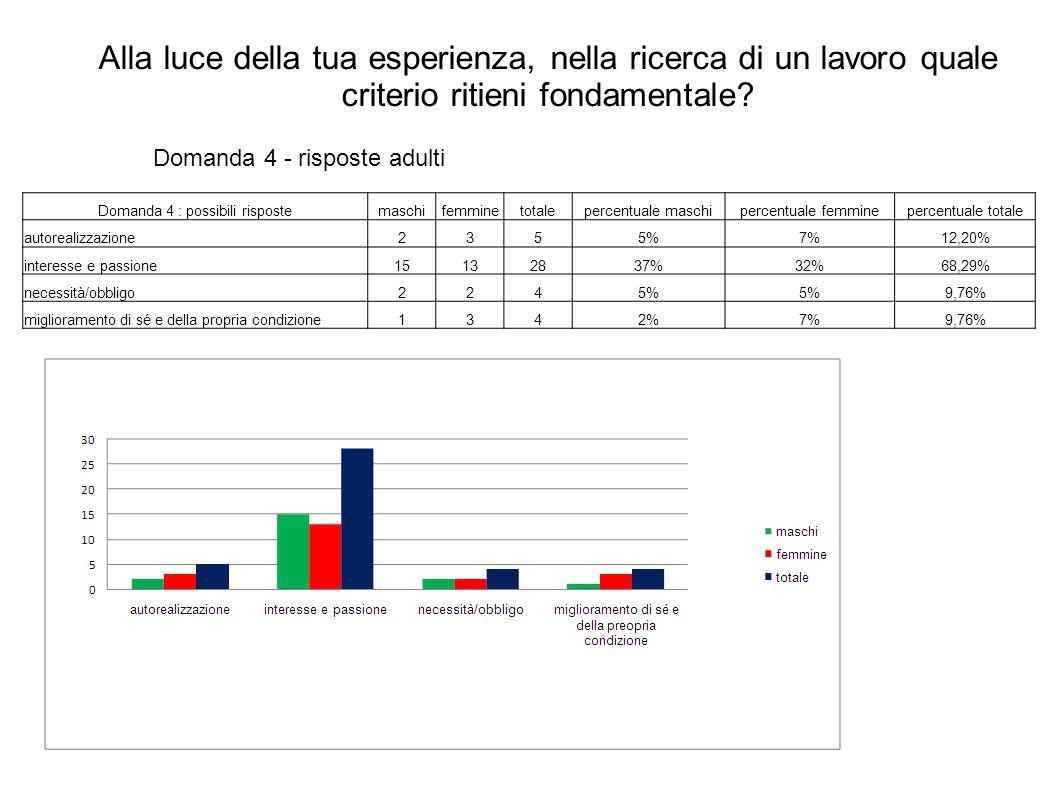 Domanda 4: Possibili risposte:MaschiFemmineTotalePercentuale maschiPercentuale femminePercentuale totale Autorealizzazione0770,00%11,11% Interesse e passione7424911,11%66,67%77,78% necessità/obbligo1011,59%0,00%1,59% miglioramento di sé e della propria condizione33636,51%4,76%9,52% Alla luce della tua esperienza, nella ricerca di un lavoro quale criterio ritieni fondamentale.