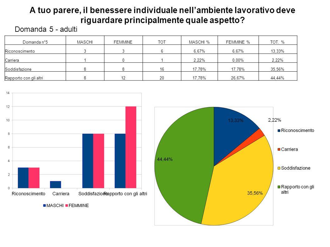 Domanda n°5MASCHIFEMMINETOTMASCHI %FEMMINE %TOT. % Riconoscimento3366,67% 13,33% Carriera1012,22%0,00%2,22% Soddisfazione881617,78% 35,56% Rapporto co