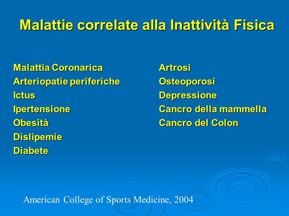 Malattie correlate alla Inattività Fisica Malattia Coronarica Arteriopatie periferiche IctusIpertensioneObesitàDislipemieDiabeteArtrosiOsteoporosiDepressione Cancro della mammella Cancro del Colon American College of Sports Medicine, 2004