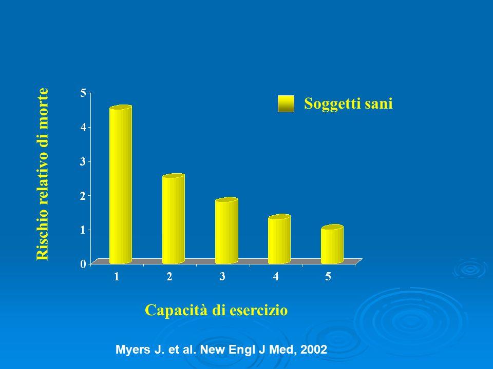 Capacità di esercizio Rischio relativo di morte Soggetti sani Myers J. et al. New Engl J Med, 2002