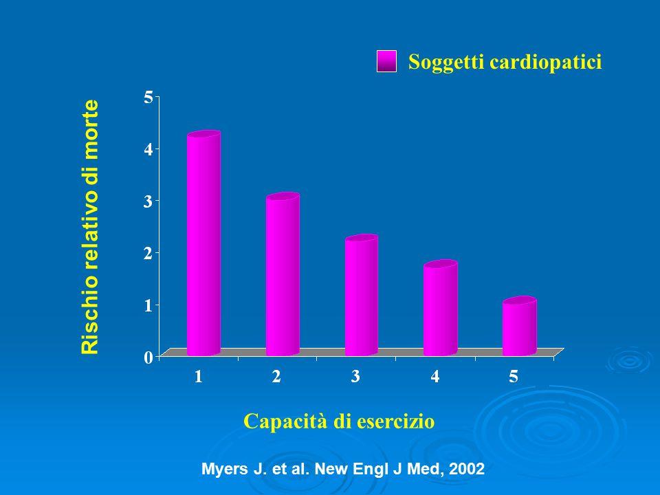 Capacità di esercizio Rischio relativo di morte Soggetti cardiopatici Myers J. et al. New Engl J Med, 2002