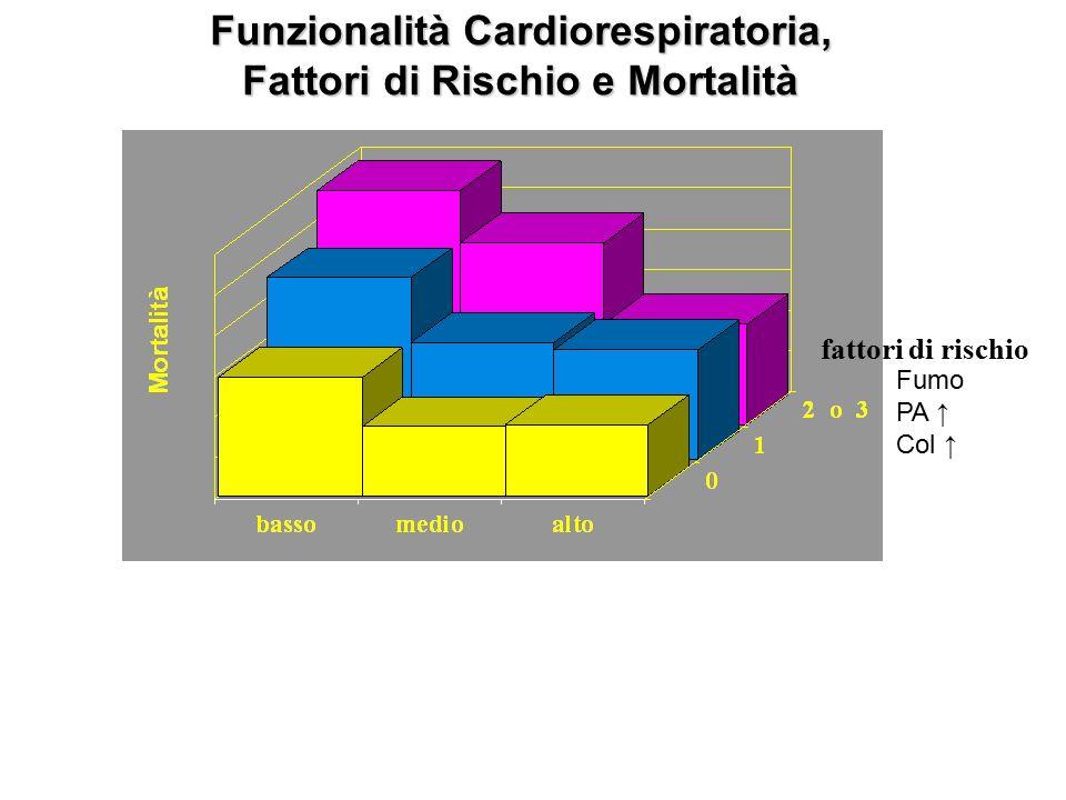 Con l'esercizio si migliora in fretta Blair SN et al. JAMA 1995, 273:1093-1098