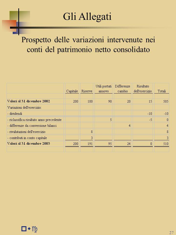 pwc 27 Prospetto delle variazioni intervenute nei conti del patrimonio netto consolidato Gli Allegati