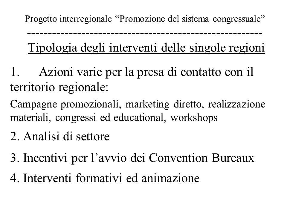 Progetto interregionale Promozione del sistema congressuale -------------------------------------------------------- Tipologia degli interventi delle singole regioni 1.Azioni varie per la presa di contatto con il territorio regionale: Campagne promozionali, marketing diretto, realizzazione materiali, congressi ed educational, workshops 2.