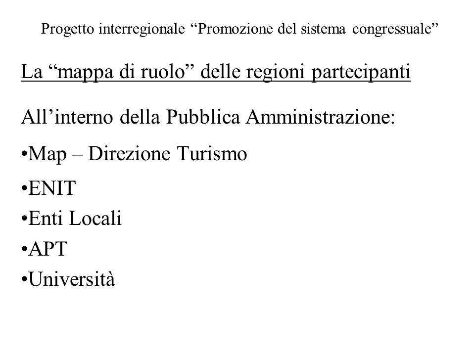 Progetto interregionale Promozione del sistema congressuale La mappa di ruolo delle regioni partecipanti All'interno della Pubblica Amministrazione: Map – Direzione Turismo ENIT Enti Locali APT Università