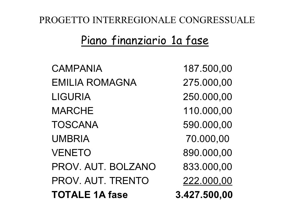 PROGETTO INTERREGIONALE CONGRESSUALE Piano finanziario 1a fase CAMPANIA 187.500,00 EMILIA ROMAGNA275.000,00 LIGURIA250.000,00 MARCHE110.000,00 TOSCANA 590.000,00 UMBRIA 70.000,00 VENETO 890.000,00 PROV.