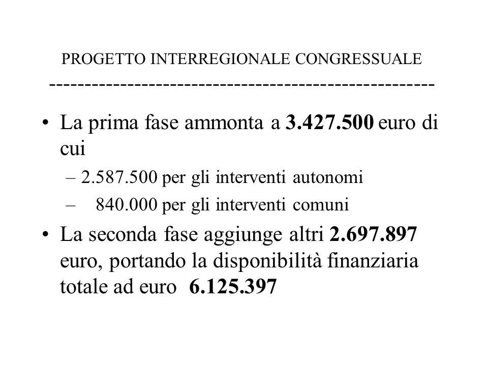 PROGETTO INTERREGIONALE CONGRESSUALE ------------------------------------------------------ La prima fase ammonta a 3.427.500 euro di cui –2.587.500 per gli interventi autonomi – 840.000 per gli interventi comuni La seconda fase aggiunge altri 2.697.897 euro, portando la disponibilità finanziaria totale ad euro 6.125.397