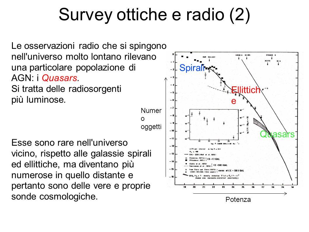 Survey ottiche e radio (2) Spirali Ellittich e Quasars Potenza Numer o oggetti Le osservazioni radio che si spingono nell universo molto lontano rilevano una particolare popolazione di AGN: i Quasars.