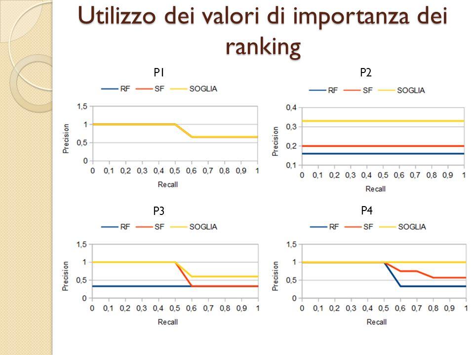 Utilizzo dei valori di importanza dei ranking P1 P2 P3 P4